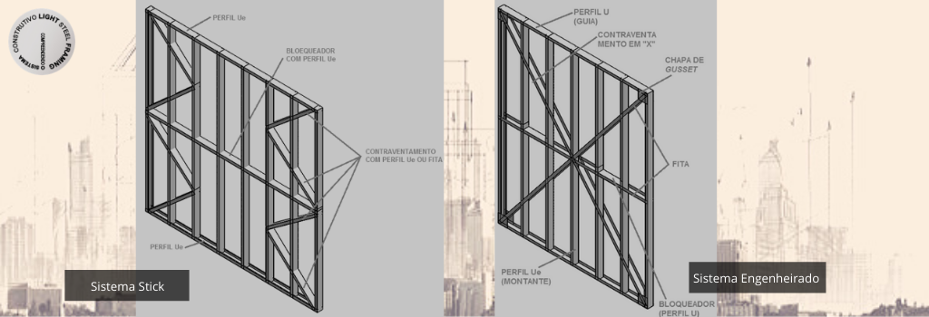 Tipos de Sistemas de Produção de Barras em Light Steel Framing